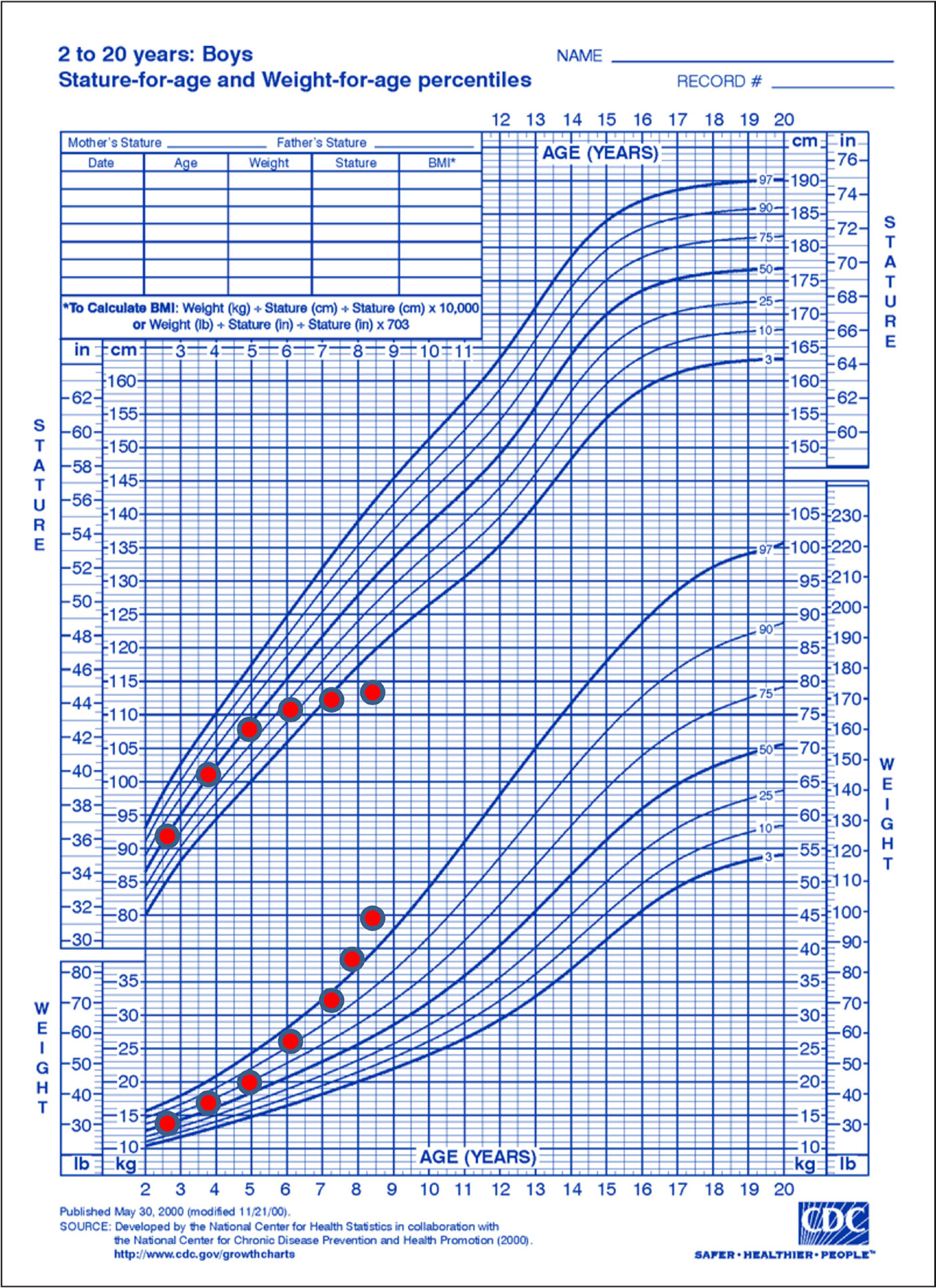 Growth chart consistent with Cushing's syndrome. (From US Centers for Disease Control.)