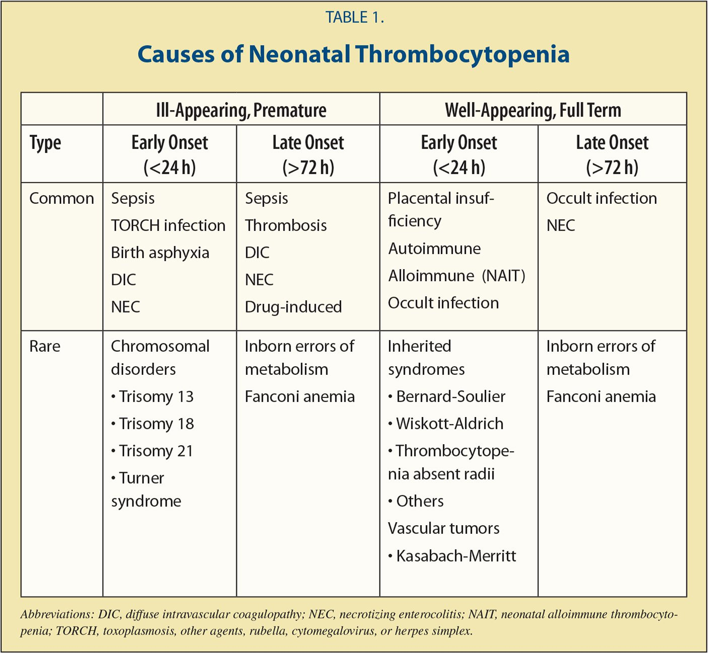Neonatal Thrombocytopenia: Etiology and Diagnosis