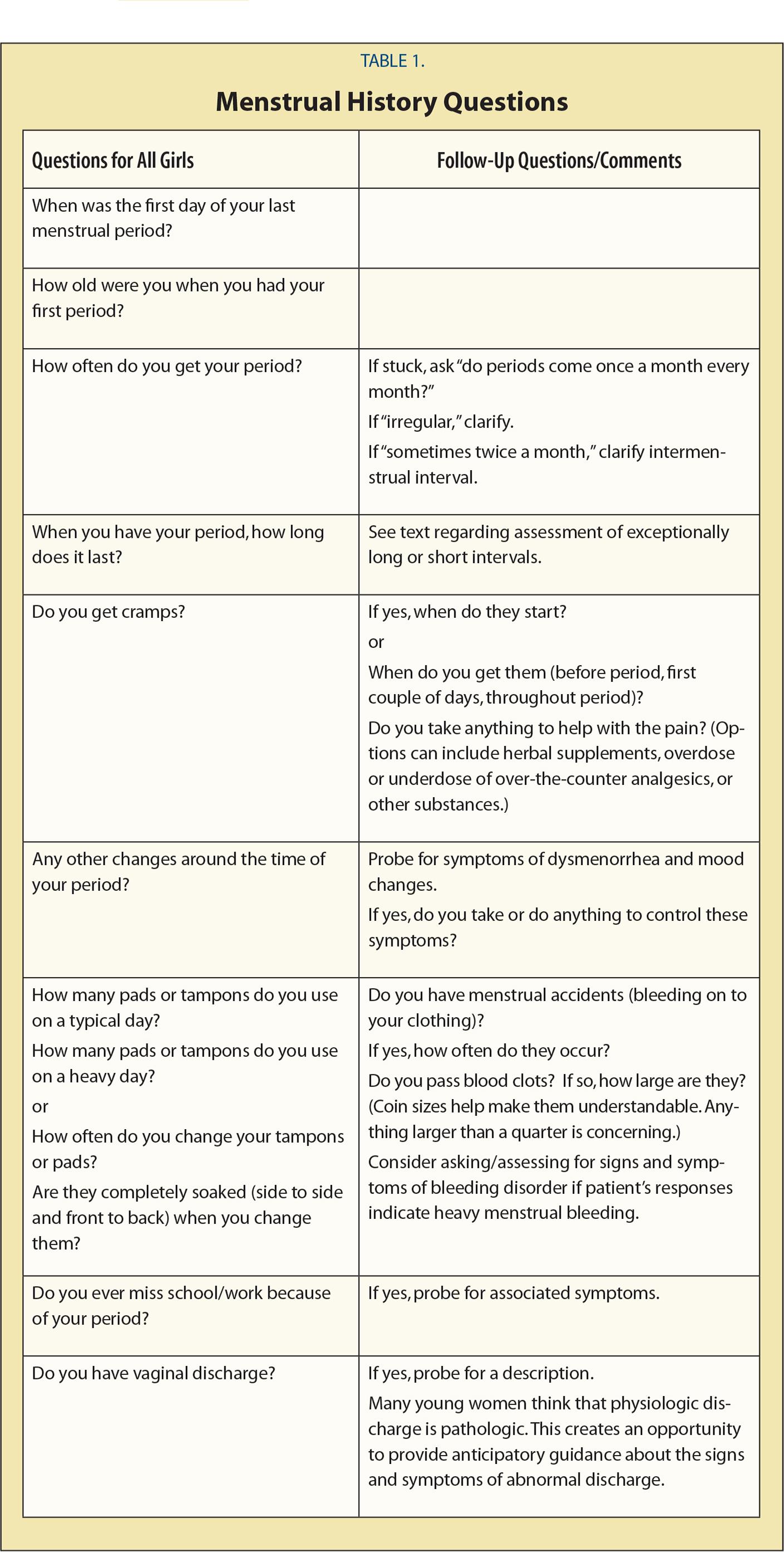 Menstrual History Questions