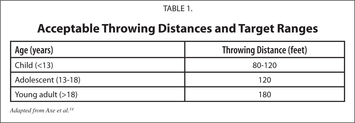 Acceptable Throwing Distances and Target Ranges