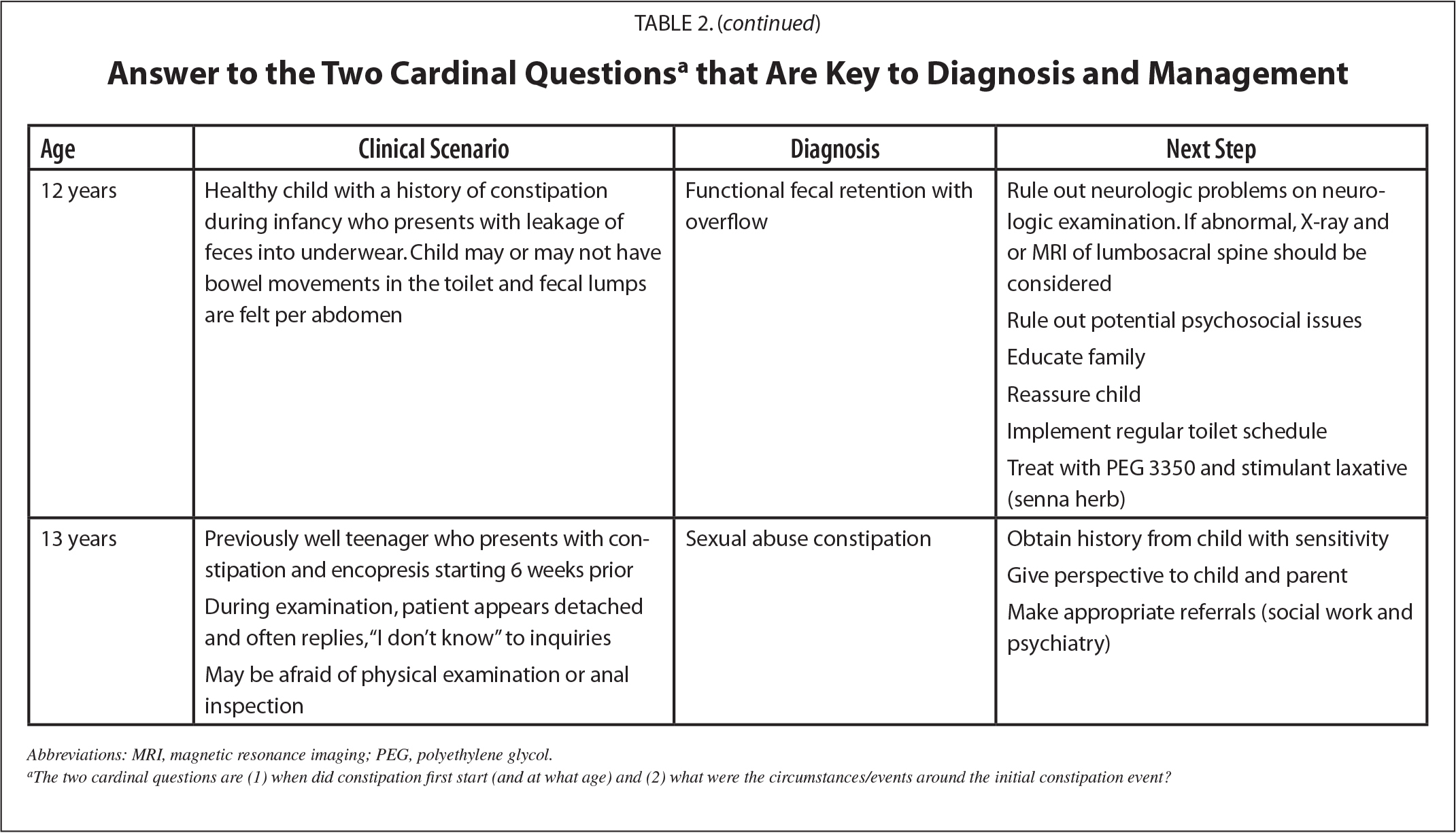 Answers to the Two Cardinal Questionsa that Are Key to Diagnosis and Management