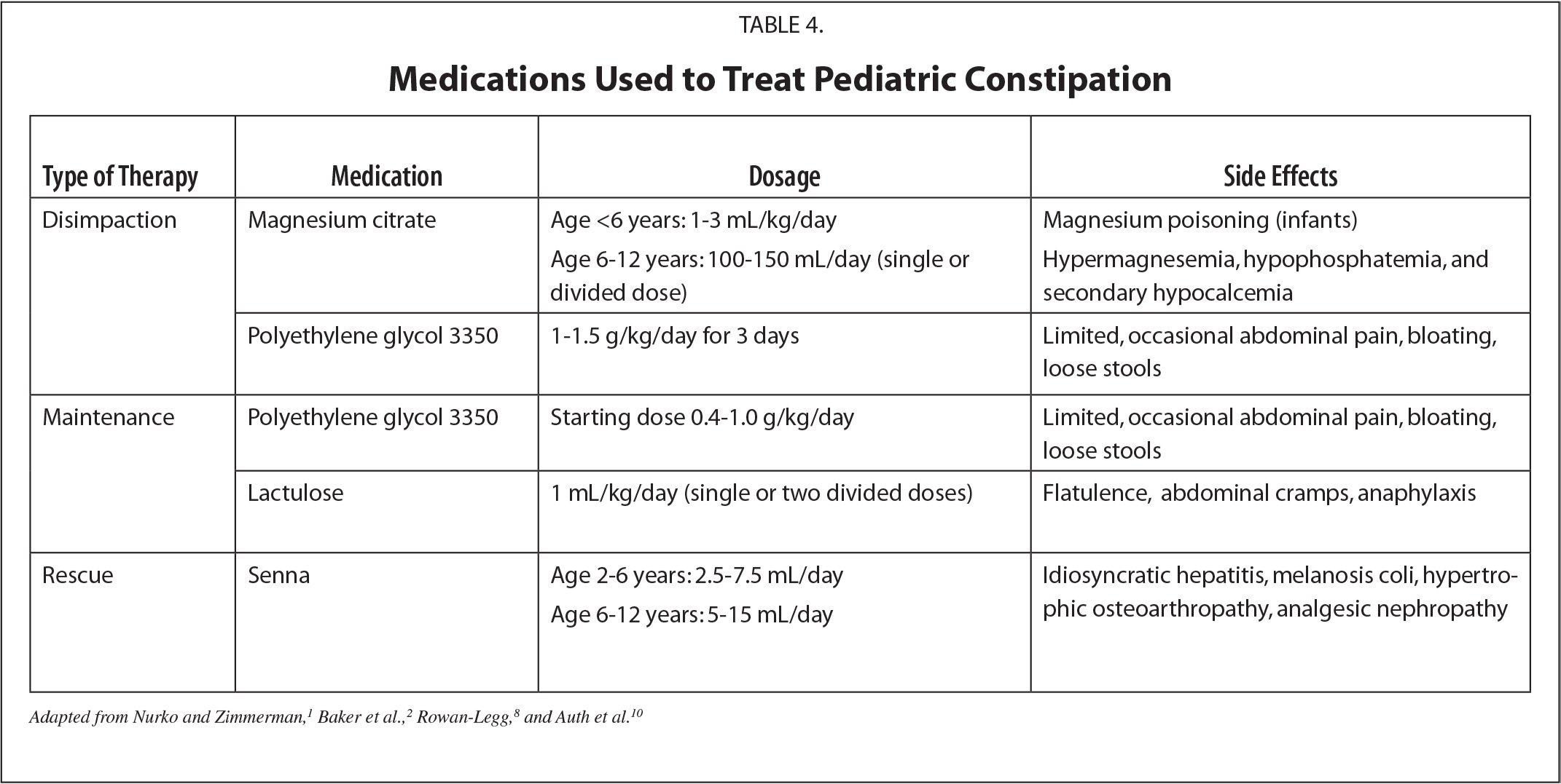 Medications Used to Treat Pediatric Constipation