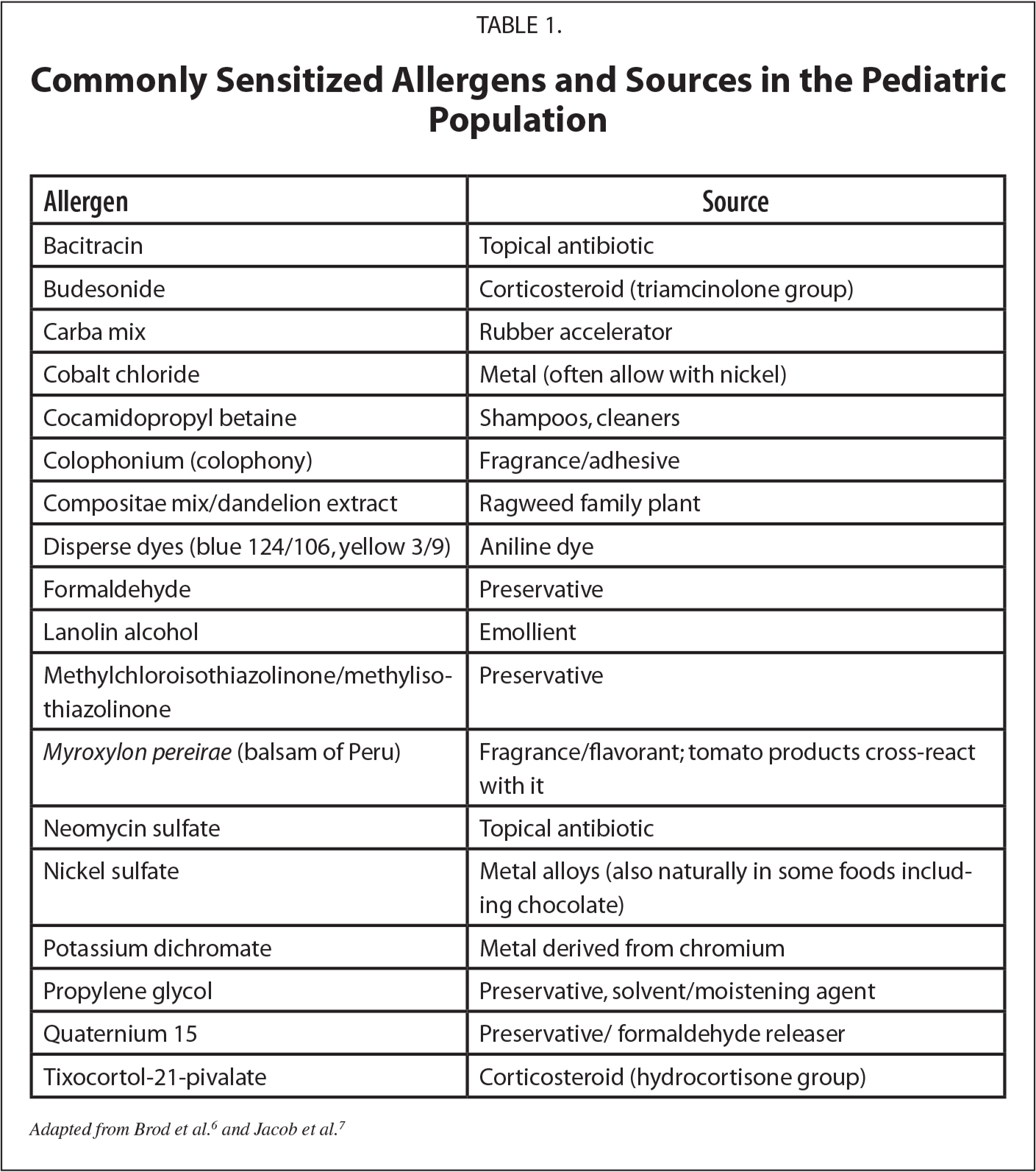 Commonly Sensitized Allergens and Sources in the Pediatric Population