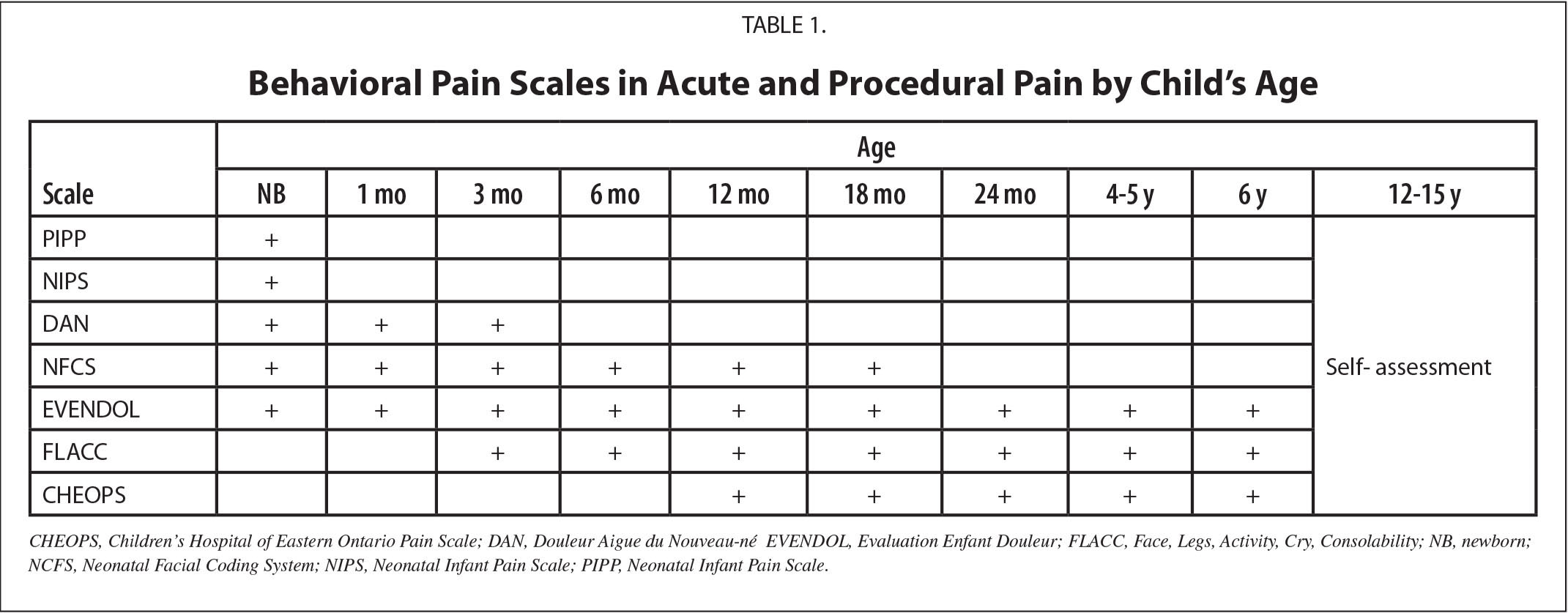 Behavioral Pain Scales in Acute and Procedural Pain by Child's Age
