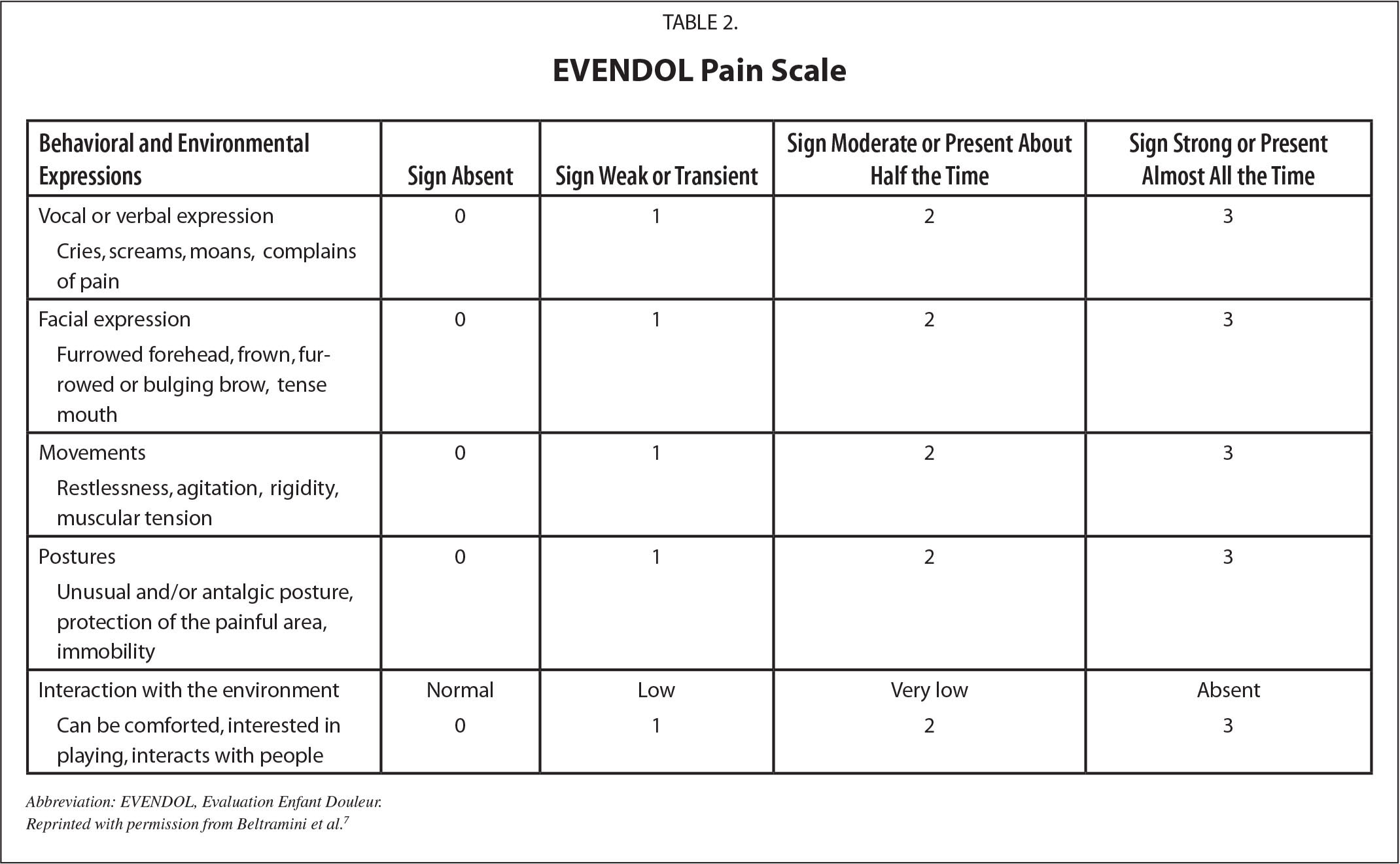 EVENDOL Pain Scale