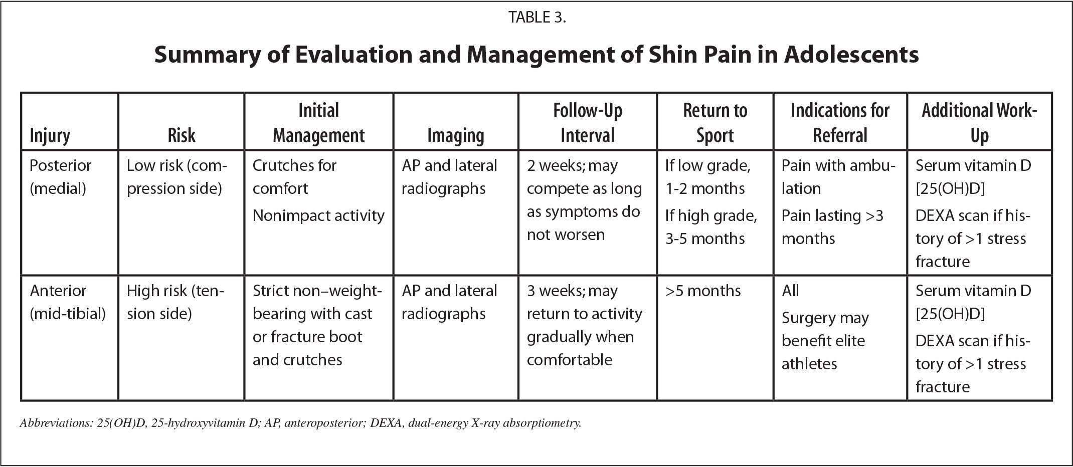 Summary of Evaluation and Management of Shin Pain in Adolescents