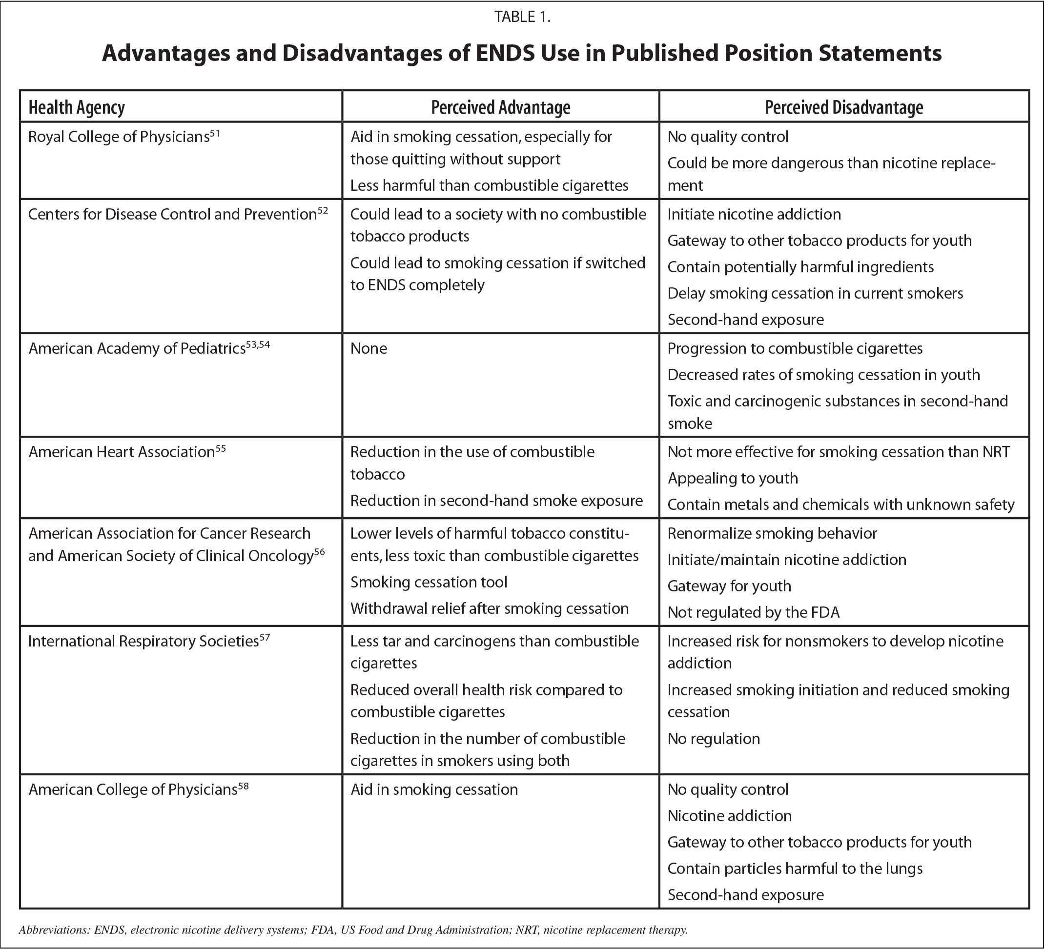 Advantages and Disadvantages of ENDS Use in Published Position Statements
