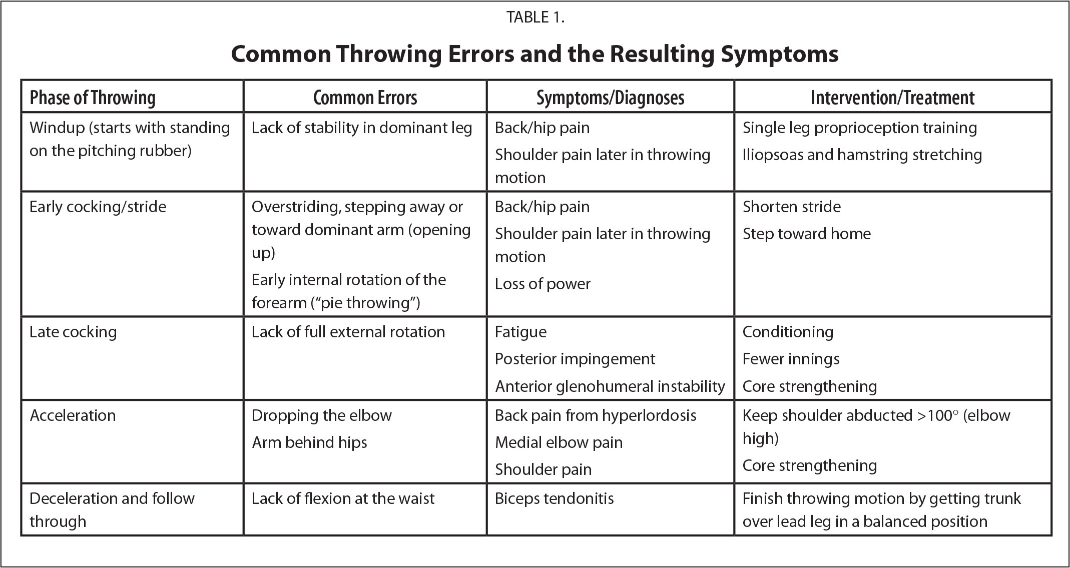 Common Throwing Errors and the Resulting Symptoms