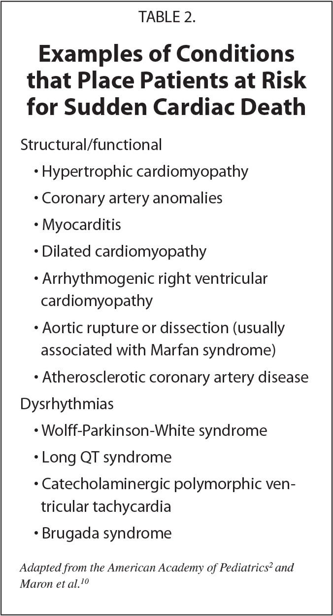 Examples of Conditions that Place Patients at Risk for Sudden Cardiac Death