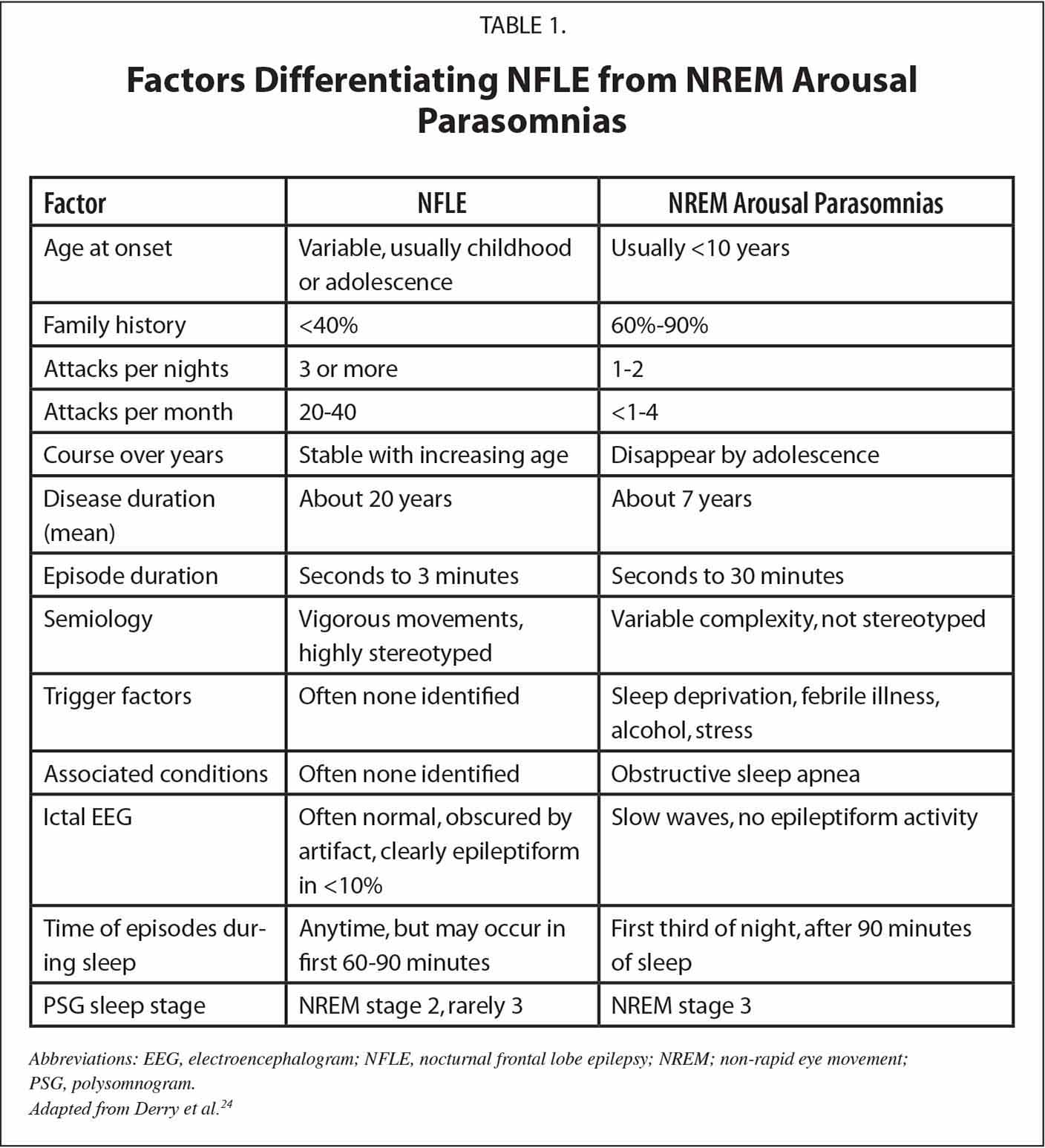 Factors Differentiating NFLE from NREM Arousal Parasomnias