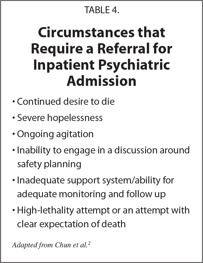 Circumstances that Require a Referral for Inpatient Psychiatric Admission