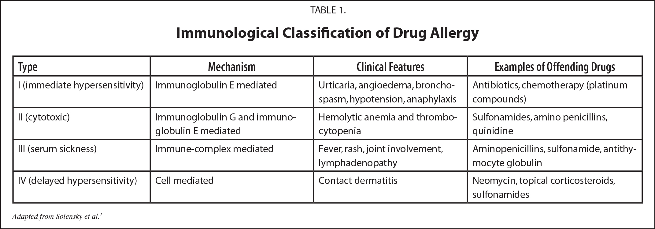 Immunological Classification of Drug Allergy