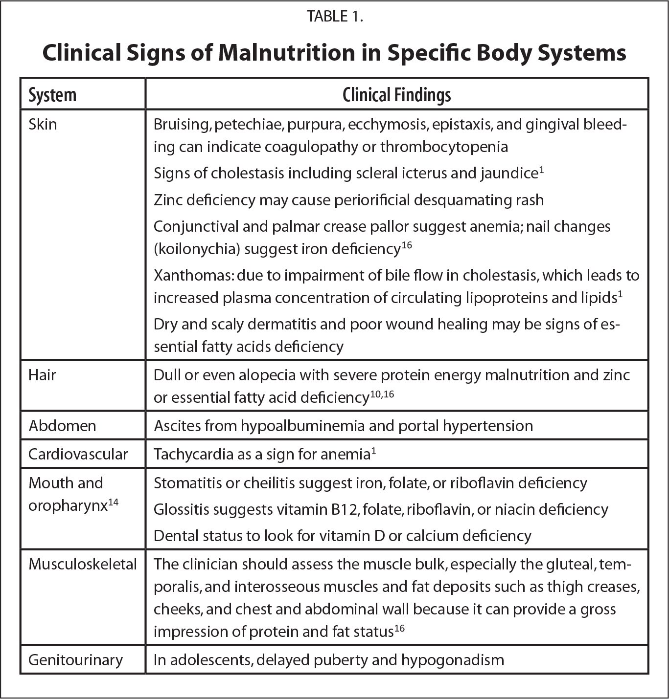 Clinical Signs of Malnutrition in Specific Body Systems