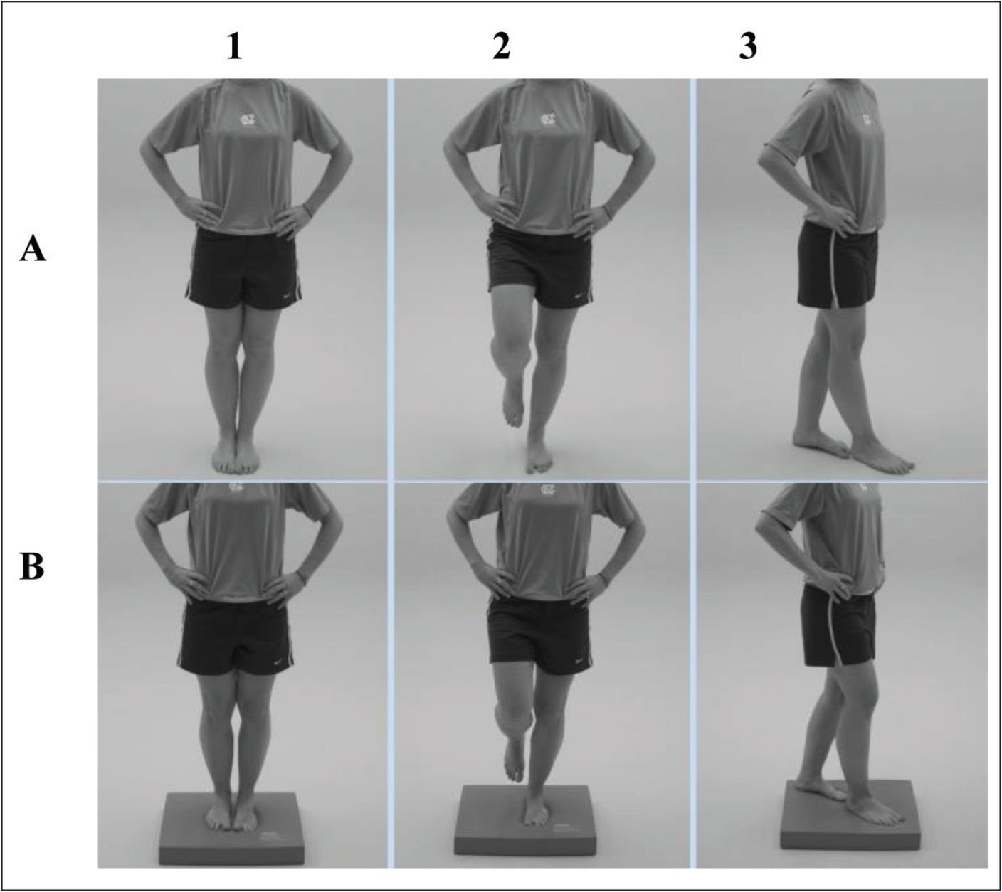 Balance Error Scoring System. Assessing postural stability with eyes closed and hands on hips in the following positions for 20 seconds in each position: (A) flat surface; (B) 10-cm foam block; (1) double-leg stance; (2) single-leg stance on nondominant foot; (3) tandem leg stance with dominant foot forward. Reprinted with permission from Bell et al.15