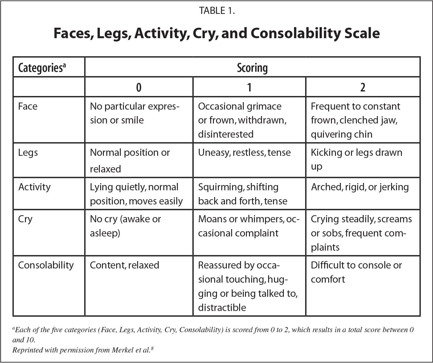 Faces, Legs, Activity, Cry, and Consolability Scale