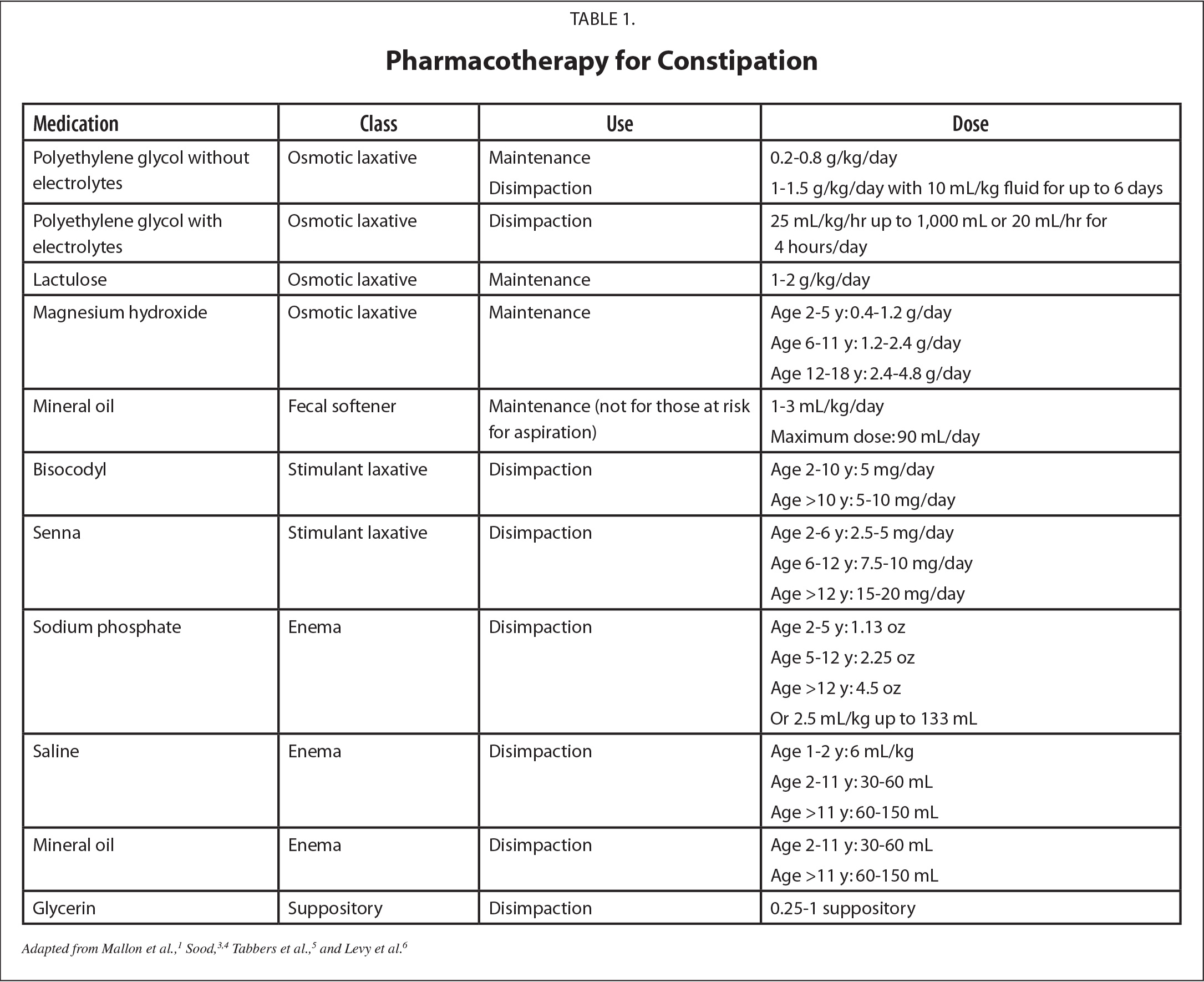 Pharmacotherapy for Constipation