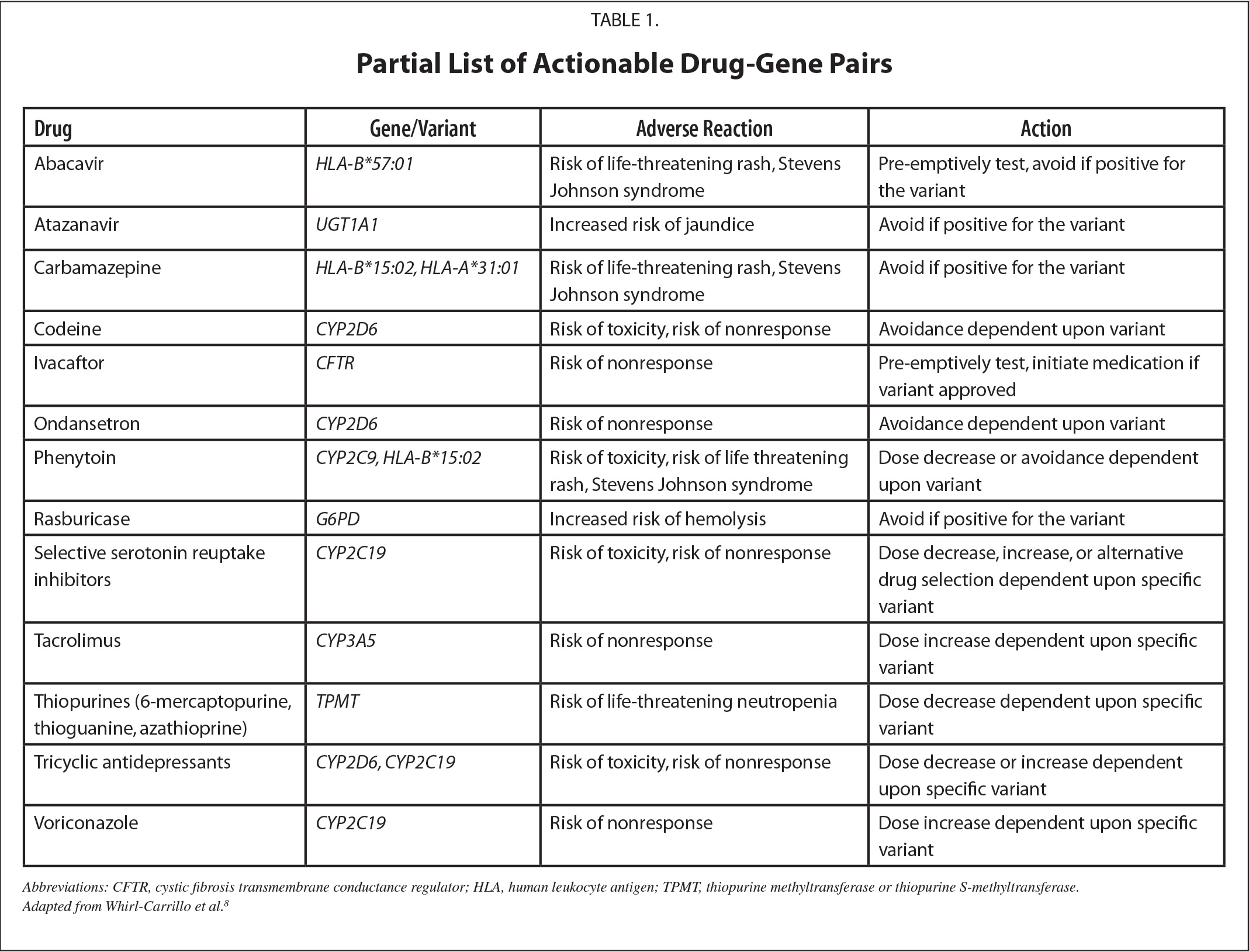 Partial List of Actionable Drug-Gene Pairs