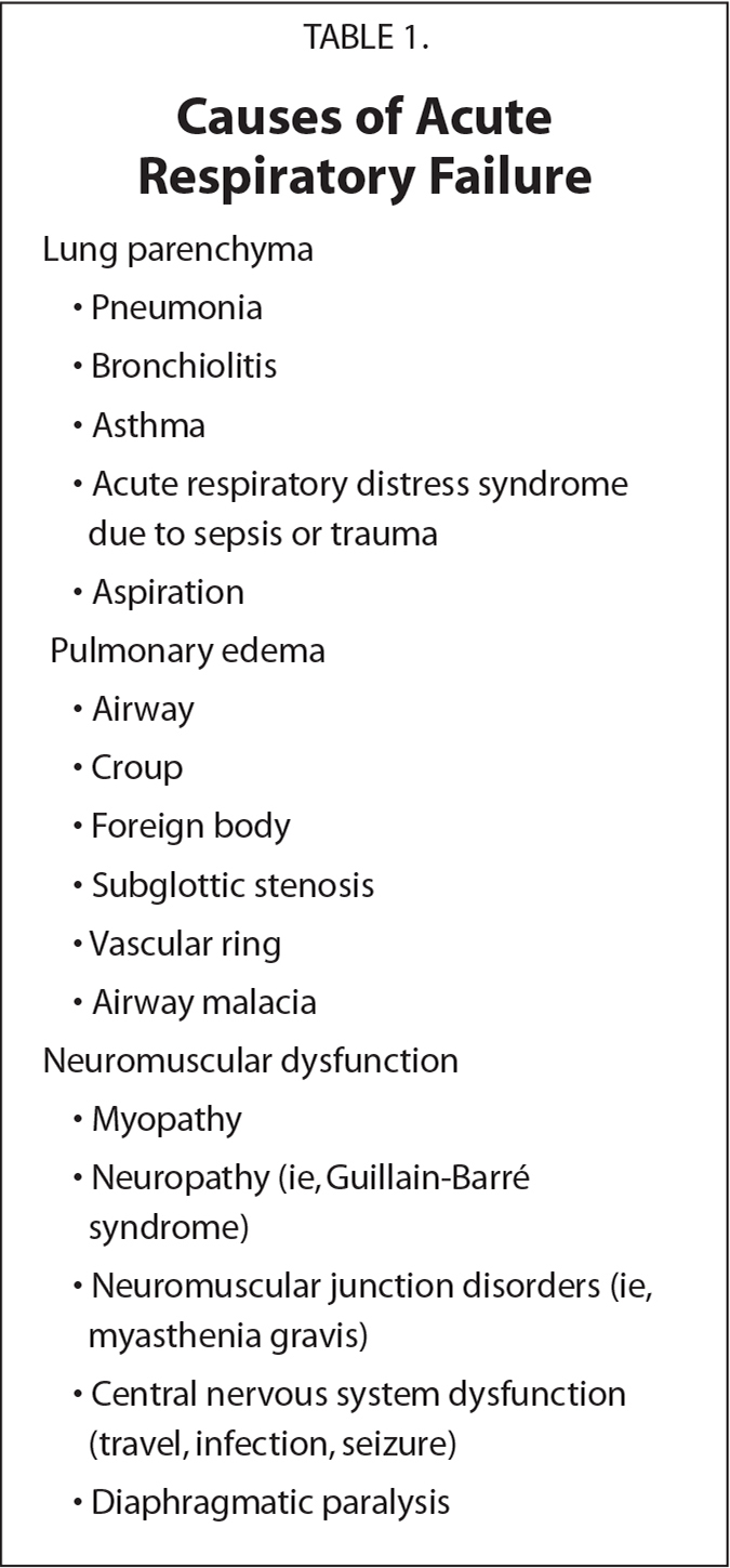 Causes of Acute Respiratory Failure