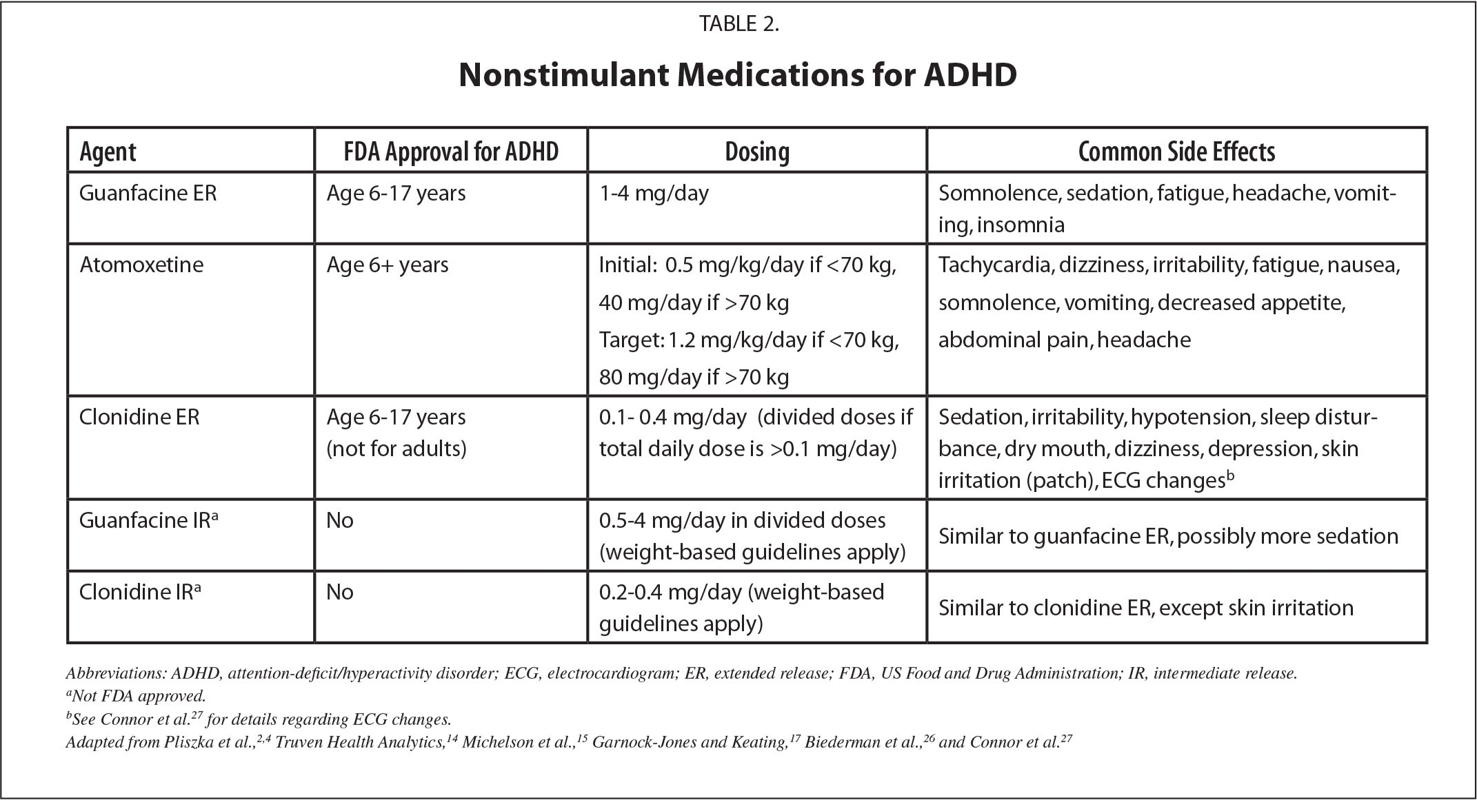 Nonstimulant Medications for ADHD