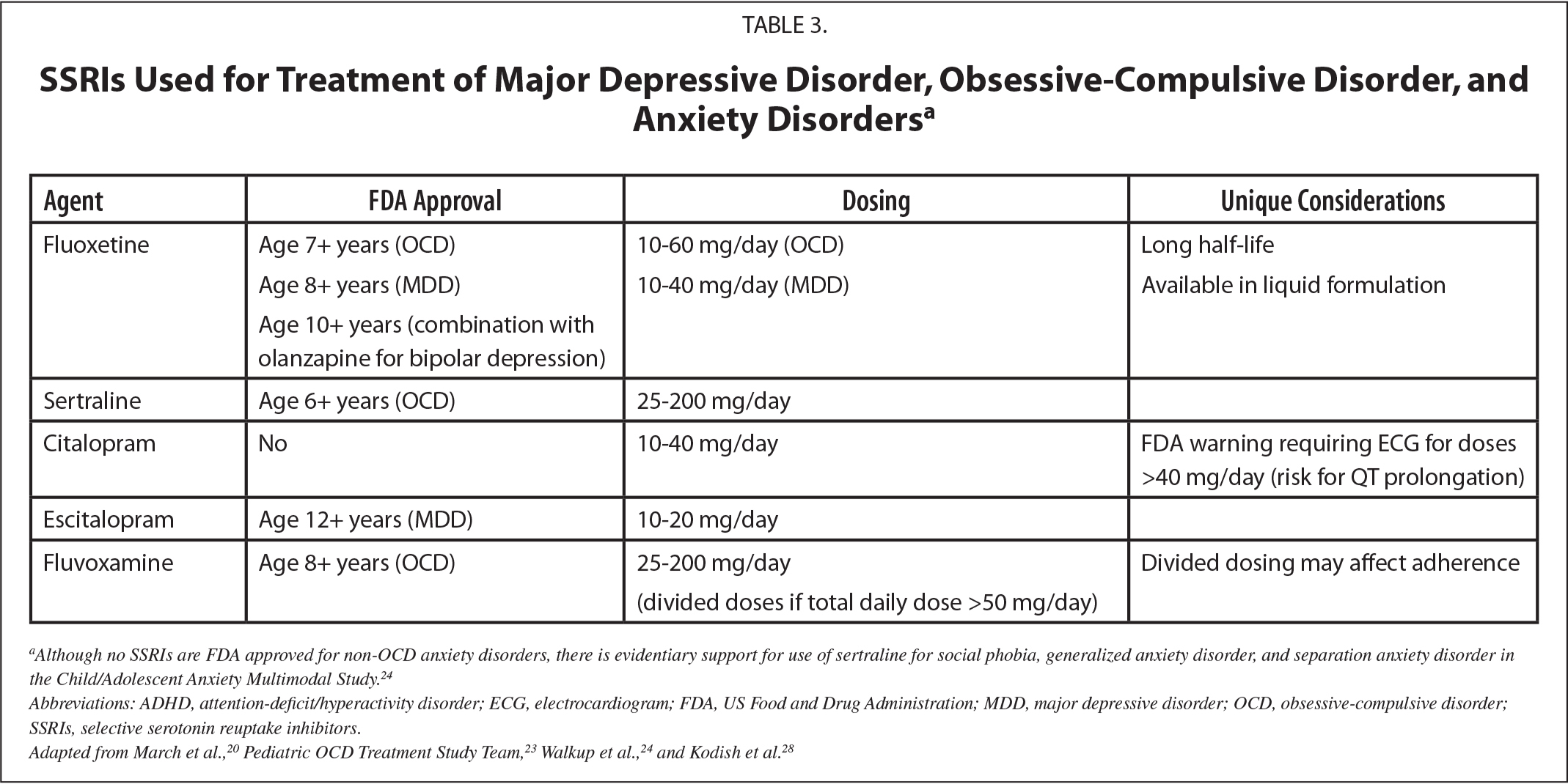 SSRIs Used for Treatment of Major Depressive Disorder, Obsessive-Compulsive Disorder, and Anxiety Disordersa