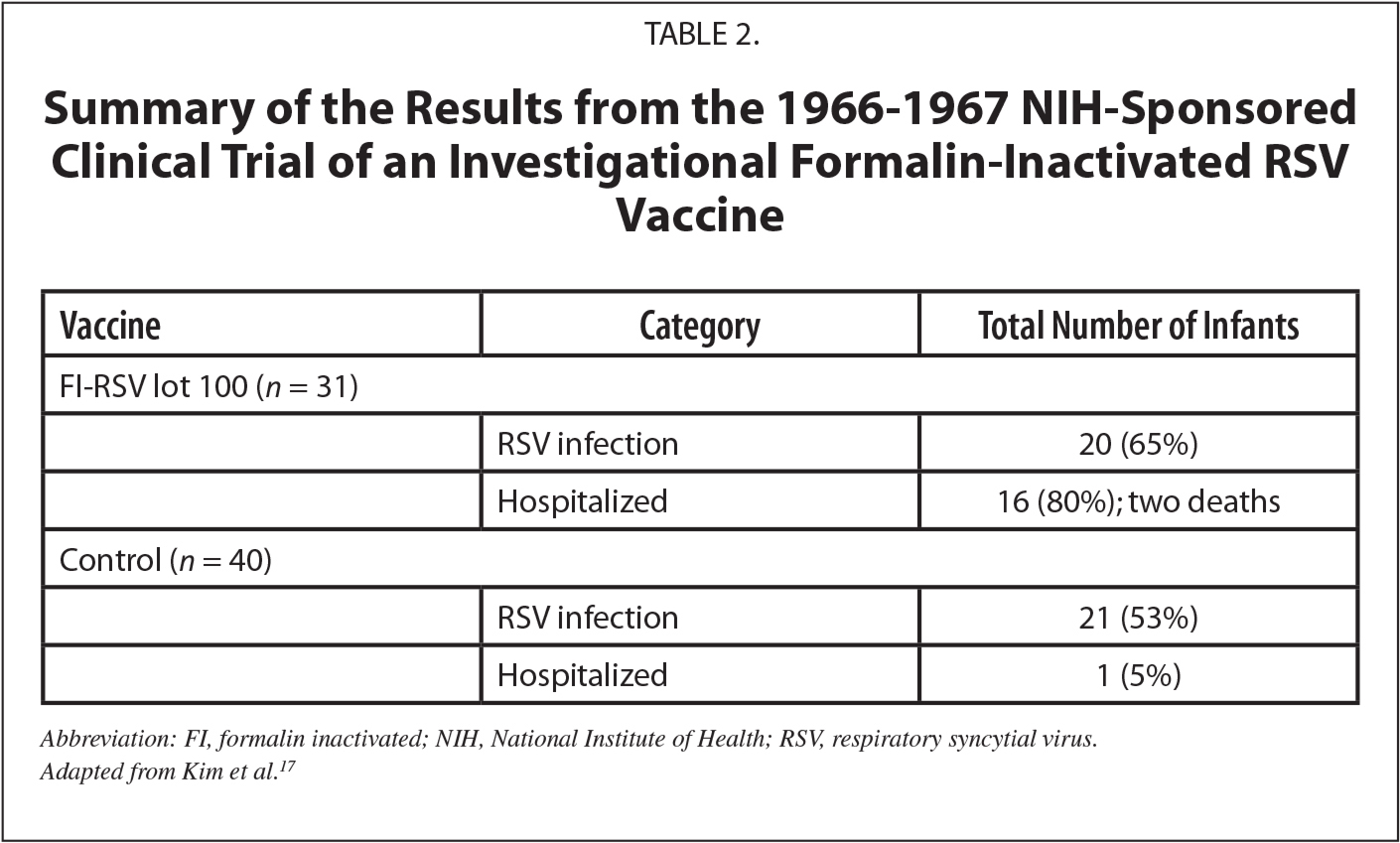Summary of the Results from the 1966–1967 NIH-Sponsored Clinical Trial of an Investigational Formalin-Inactivated RSV Vaccine