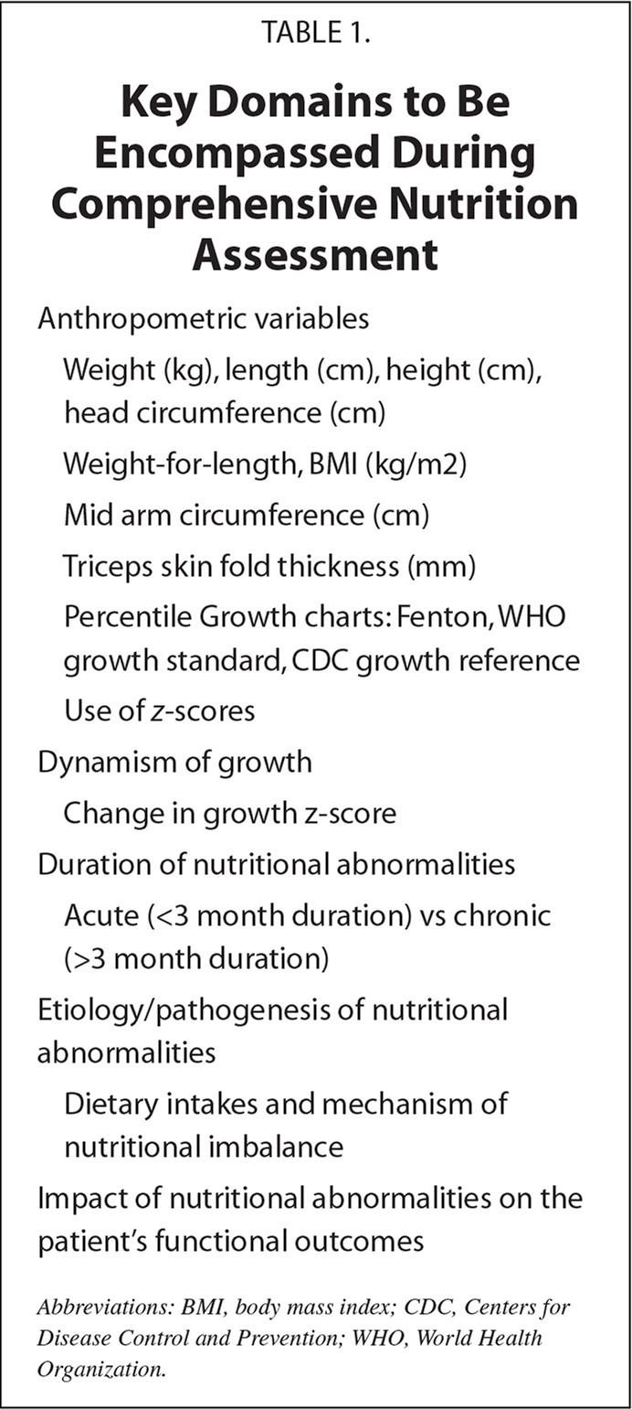 Key Domains to Be Encompassed During Comprehensive Nutrition Assessment