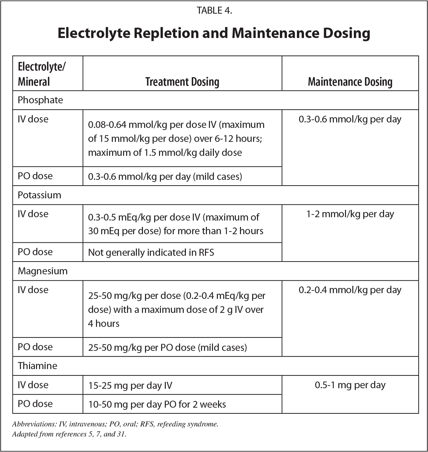 Electrolyte Repletion and Maintenance Dosing