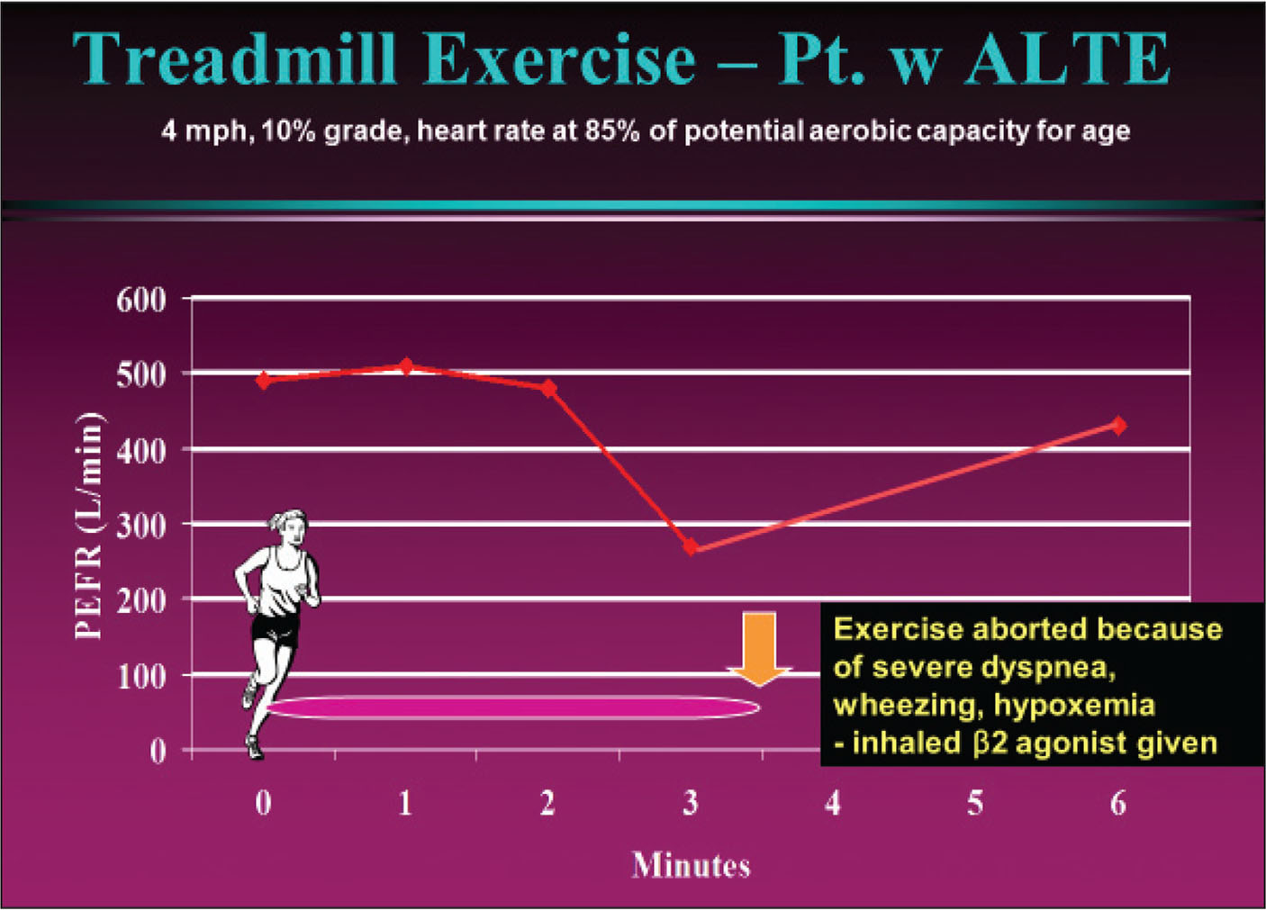 A 15-year-old girl with a history of repeated exertion-induced, severe acute life-threatening episodes from asthma was given a treadmill exercise test. The test was performed at 4 mph with a 10% grade, and heart rate reaching a value consistent with 85% of maximal aerobic capacity for age. The peak expiratory flow rate (PEFR) was used to monitor her pulmonary function.