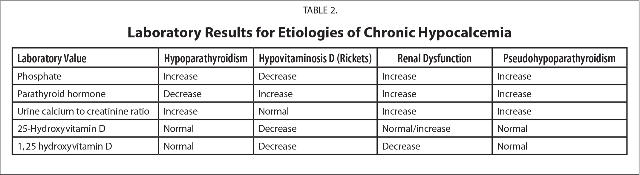 Laboratory Results for Etiologies of Chronic Hypocalcemia