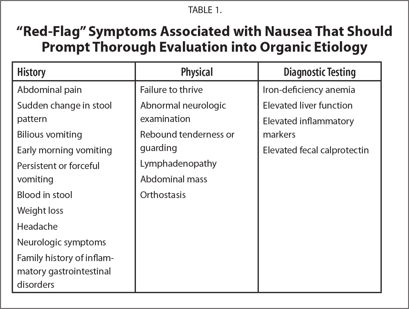 """Red-Flag"" Symptoms Associated with Nausea That Should Prompt Thorough Evaluation into Organic Etiology"
