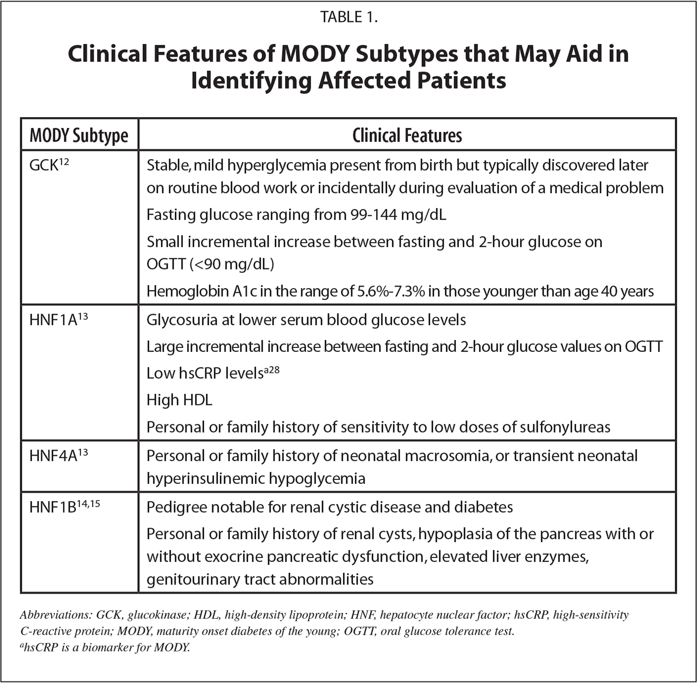 Clinical Features of MODY Subtypes that May Aid in Identifying Affected Patients