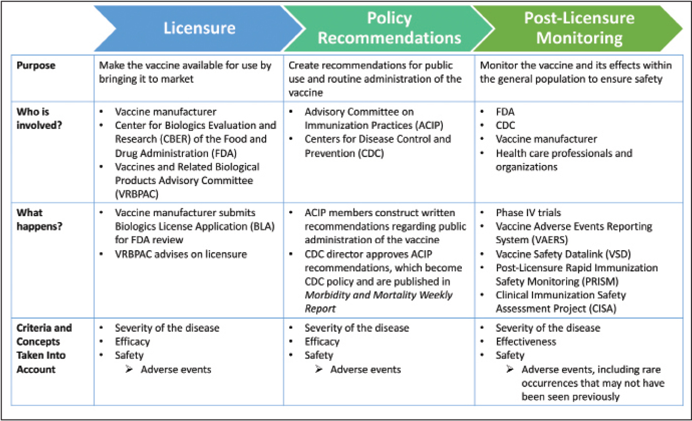 Overview of vaccine development after clinical evaluation: licensure, policy recommendations, and post-licensure monitoring. Adapted from Bloom et al.,8 Smith et al.,20 Centers for Disease Control and Prevention,24,26,27 and Shimabukuro et al.25