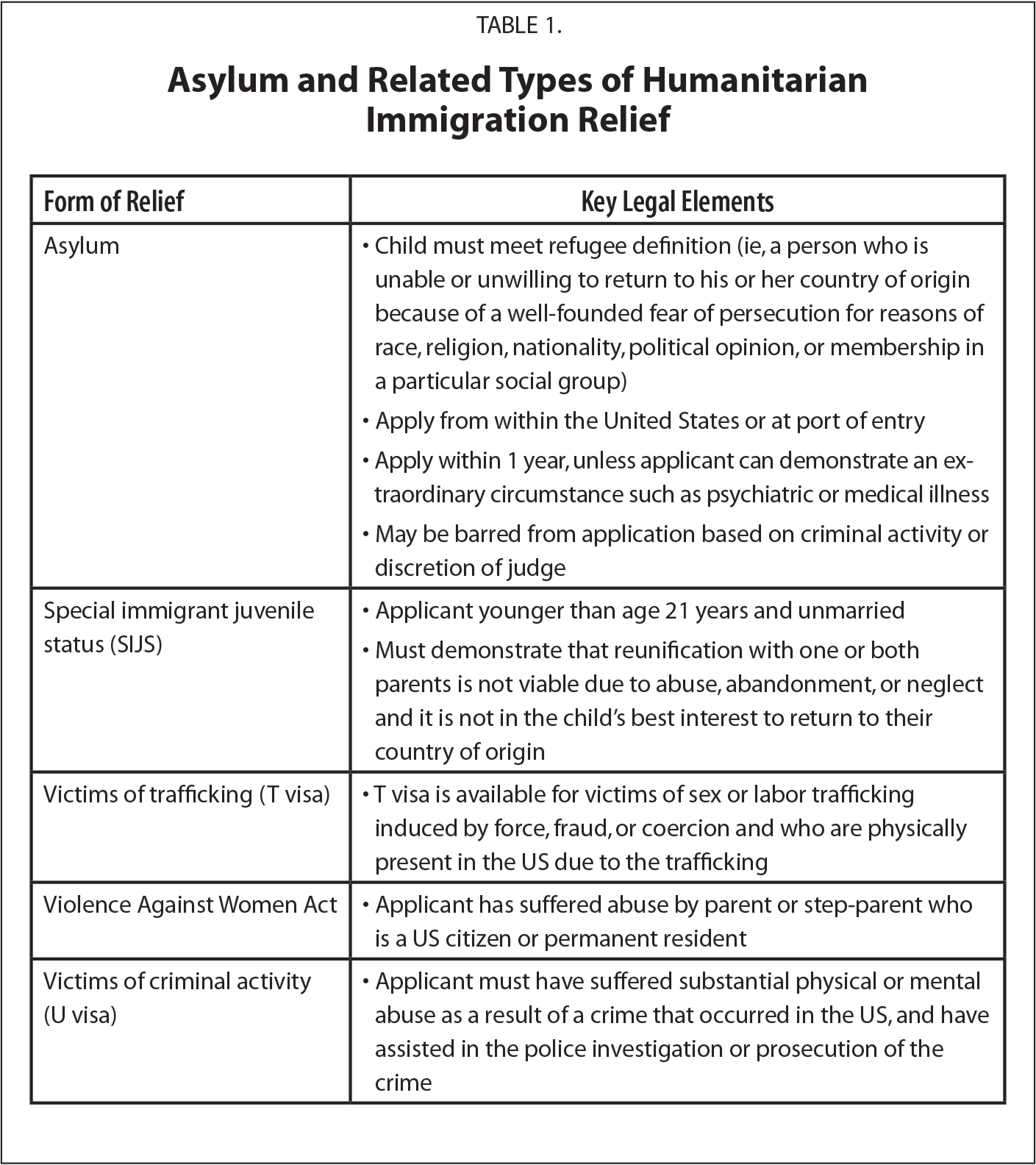 Asylum and Related Types of Humanitarian Immigration Relief
