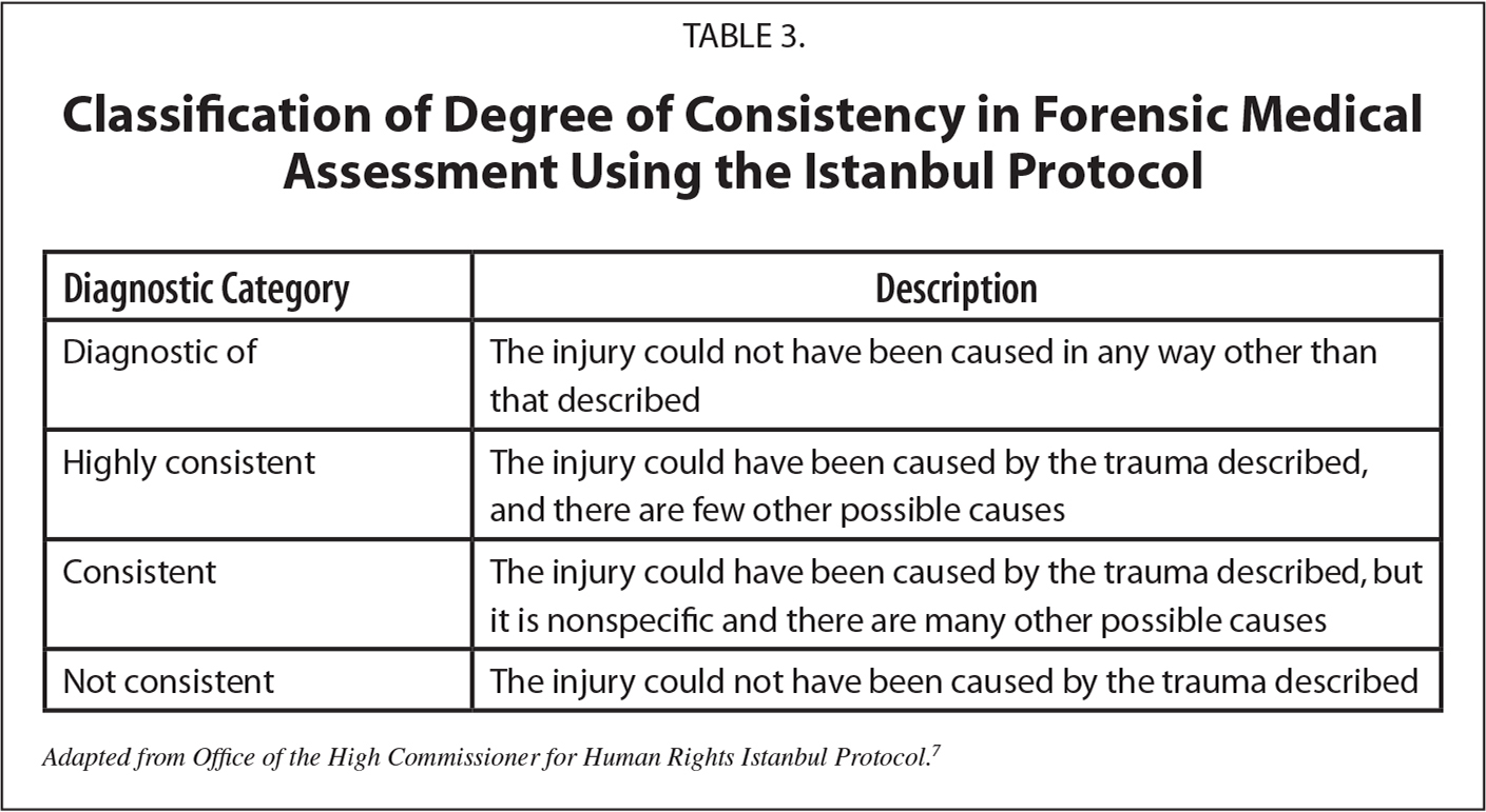 Classification of Degree of Consistency in Forensic Medical Assessment Using the Istanbul Protocol