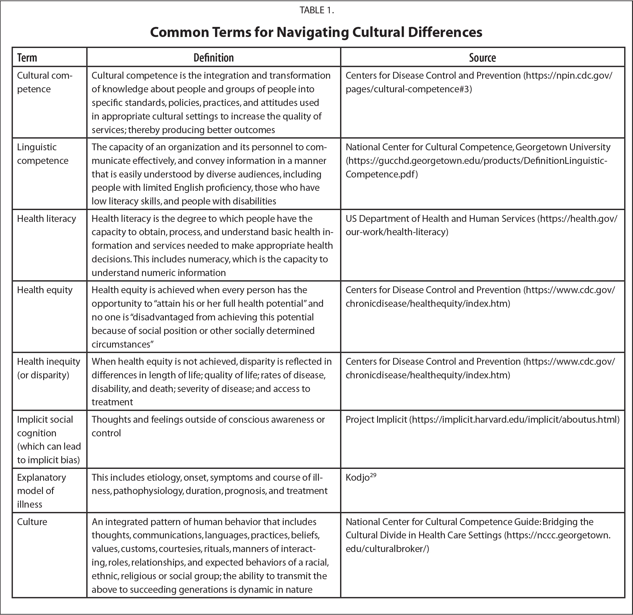 Common Terms for Navigating Cultural Differences