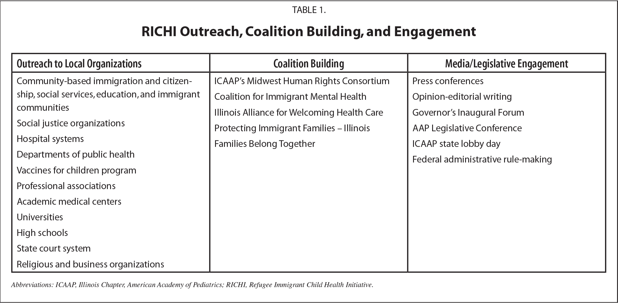 RICHI Outreach, Coalition Building, and Engagement