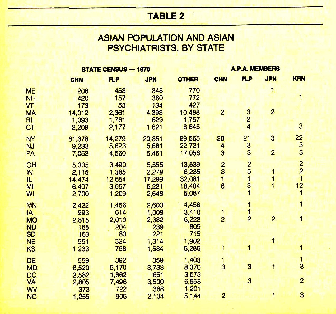 TABLE 2ASIAN POPULATION AND ASIAN PSYCHIATRISTS, BY STATE
