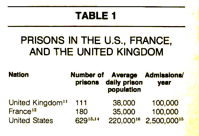TABLE 1PRISONS IN THE U.S., FRANCE, AND THE UNITED KINGDOM