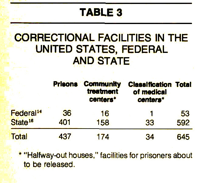 TABLE 3CORRECTIONAL FACILITIES IN THE UNITED STATES, FEDERAL AND STATE