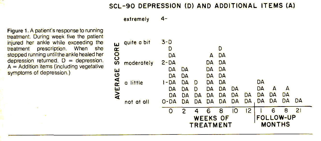 Figure 1 . A patient's response to running treatment. During week five the patient injured her ankle while exceeding the treatment prescription. When she stopped running until the ankle healed her depression returned. D = depression. A = Addition items (including vegetative symptoms of depression.)