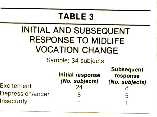 TABLE 3INITIAL AND SUBSEQUENT RESPONSE TO MIDLIFE VOCATION CHANGE