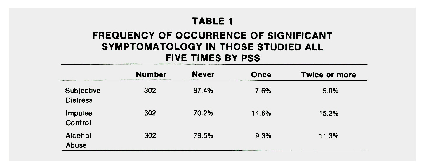 TABLE 1FREQUENCY OF OCCURRENCE OF SIGNIFICANT SYMPTOMATOLOGY IN THOSE STUDIED ALL FIVE TIMES BY PSS