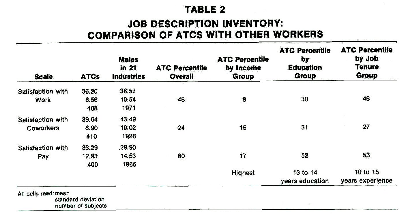 TABLE 2JOB DESCRIPTION INVENTORY: COMPARISON OF ATOS WITH OTHER WORKERS