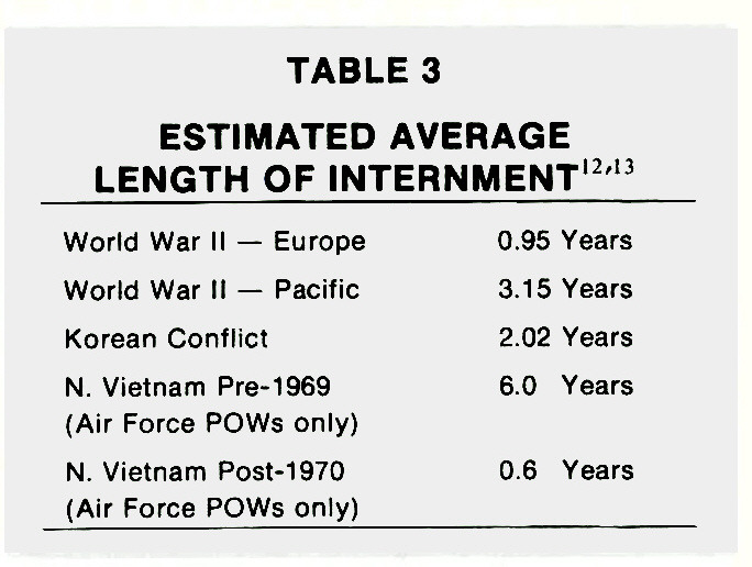 TABLE 3ESTIMATED AVERAGE LENGTH OF INTERNMENT12,13