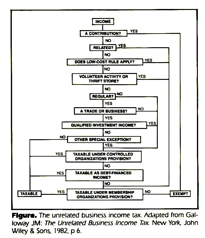 Figura. The unrelated business income tax. Adapted from Galloway JM: The Unrelated Business Income Tax. New York. John Wiley & Sons. 1982. p 6.
