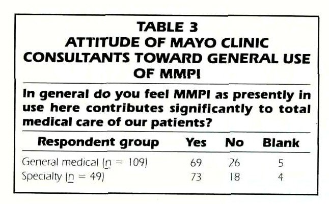 TABLE 3ATTITUDE OF IVIAYO CLINIC CONSULTANTS TOWARD GENERAL USE OF MMPI