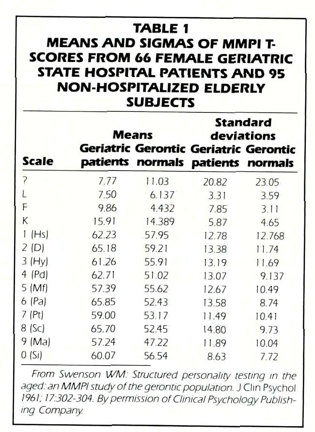 TABLE 1MEANS AND SIGMAS OF MMPI T-SCORES FROM 66 FEMALE GERIATRIC STATE HOSPITAL PATIENTS AND 95 NON-HOSPITALIZED ELDERLY SUBJECTS
