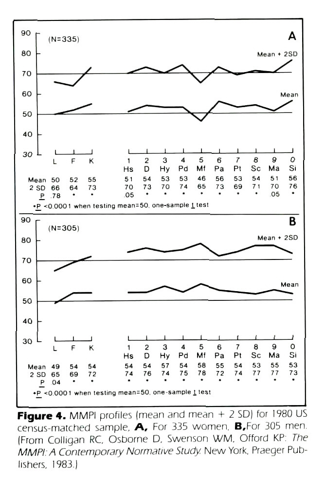Figure 4. MMPI profiles (mean and mean + 2 SD) for 1 980 US census-matched sample. A, For 335 women. B,For 305 men. (From Colligan RC. Osborne D. Swenson WM. Offord KP: The MMPIA Contemporary Normative Study New York, Praeger Publishers, 1983.)