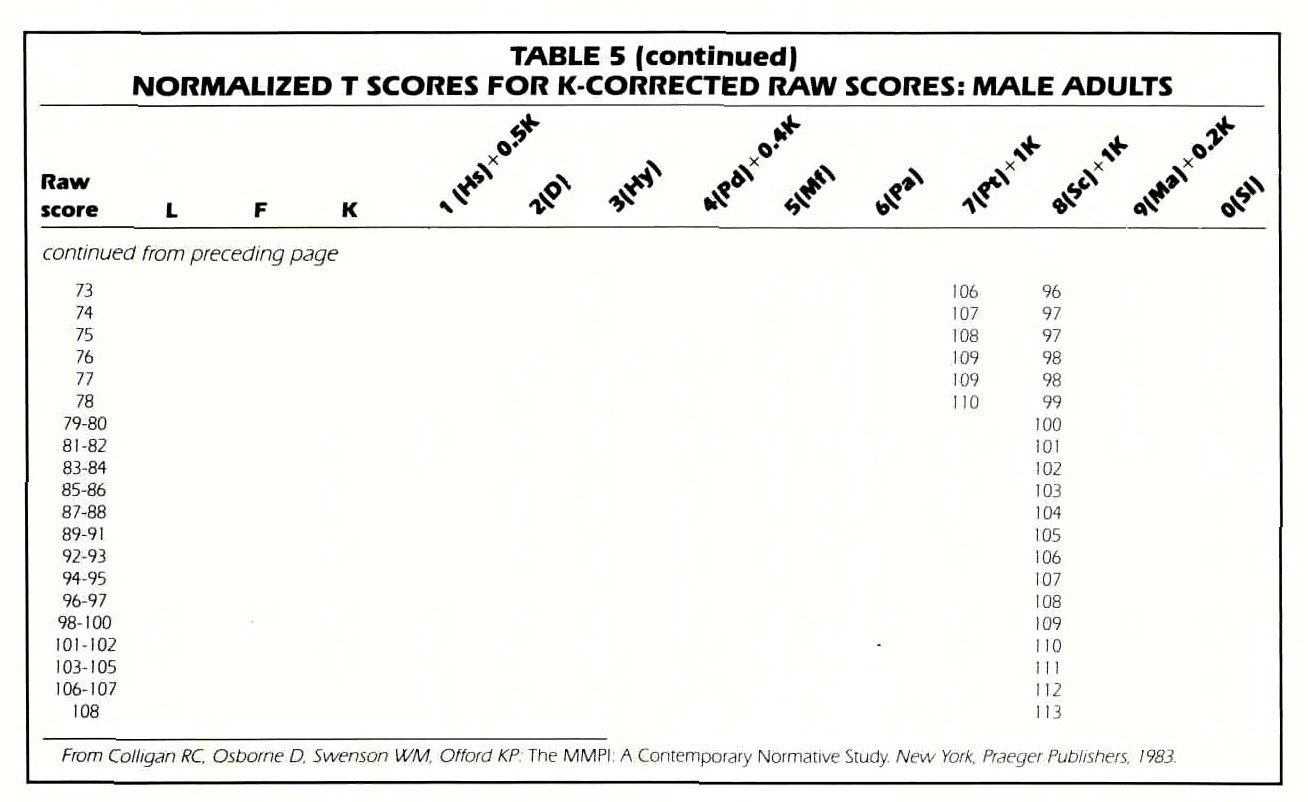 TABLE 5 (continued)NORMALIZED T SCORES FOR K-CORRECTED RAW SCORES: MALE ADULTS