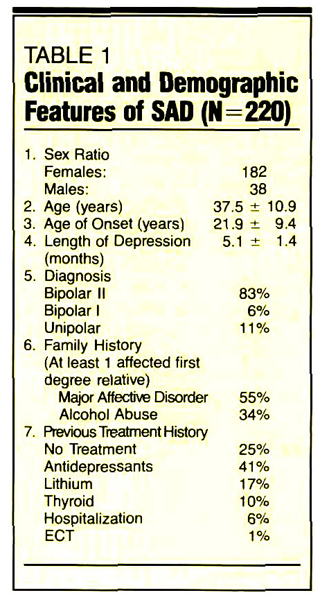 TABLE 1Clinical and Demographic Features of SAD (N=220)